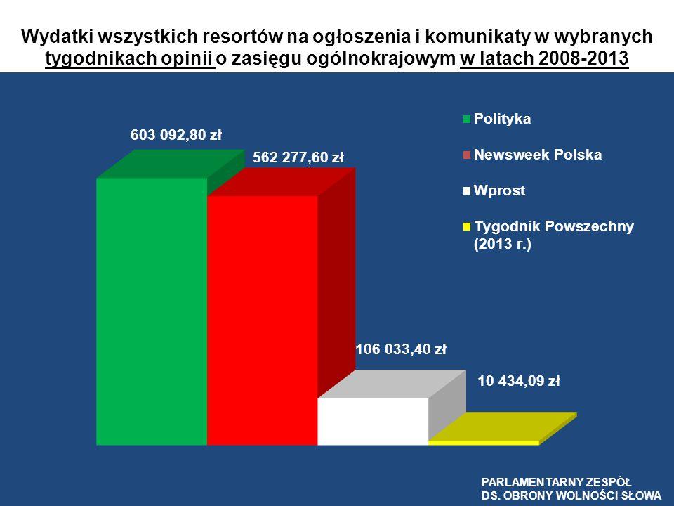 Wydatki wszystkich resortów na ogłoszenia i komunikaty w wybranych tygodnikach opinii o zasięgu ogólnokrajowym w latach 2008-2013