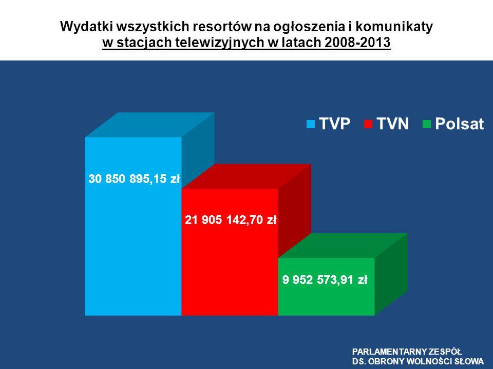 Wydatki wszystkich resortów na ogłoszenia i komunikaty w stacjach telewizyjnych w latach 2008-2013
