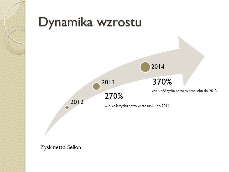 Dynamika wzrostu 370% 270% 2014 2013 2012 Zysk netto Sellon