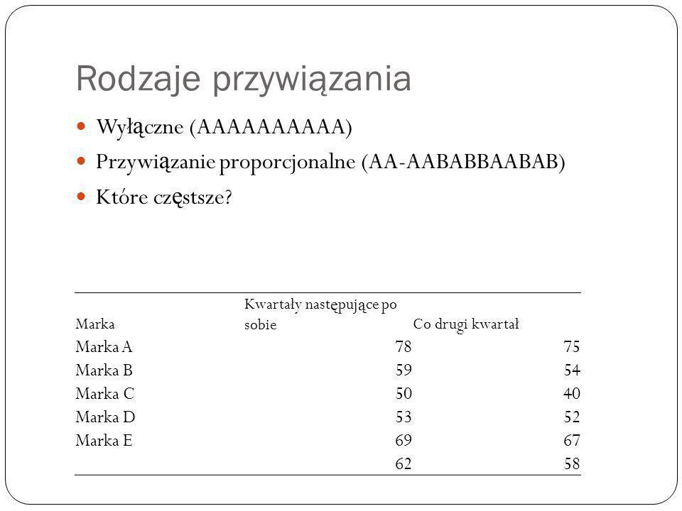 Rodzaje przywiązania Wyłączne (AAAAAAAAAA)