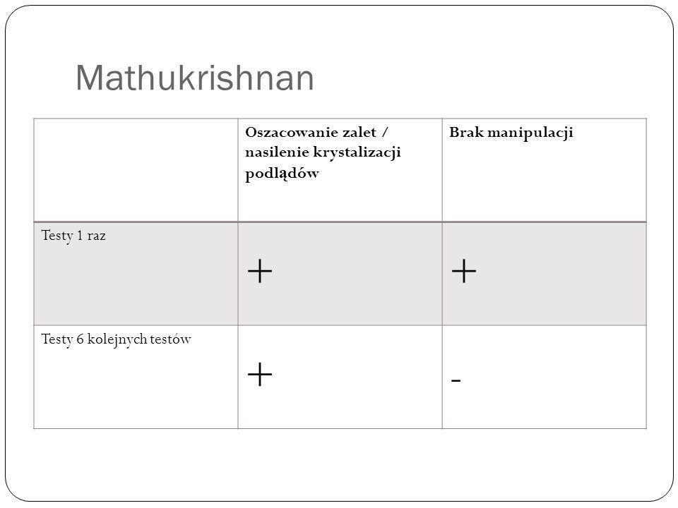 + - Mathukrishnan Oszacowanie zalet / nasilenie krystalizacji podlądów
