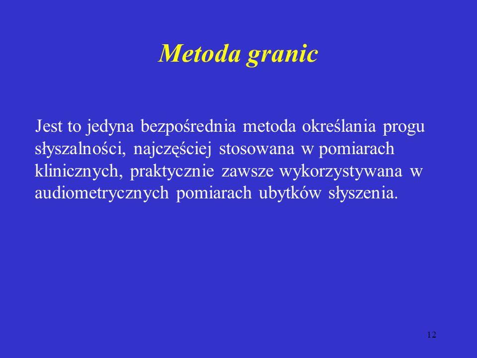 Metoda granic