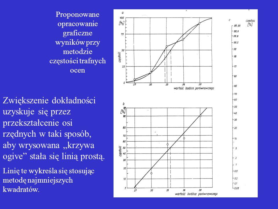 Proponowane opracowanie graficzne wyników przy metodzie częstości trafnych ocen