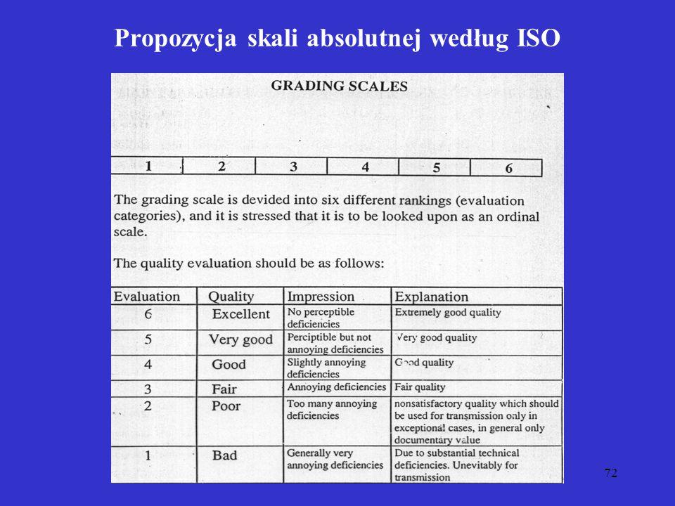 Propozycja skali absolutnej według ISO