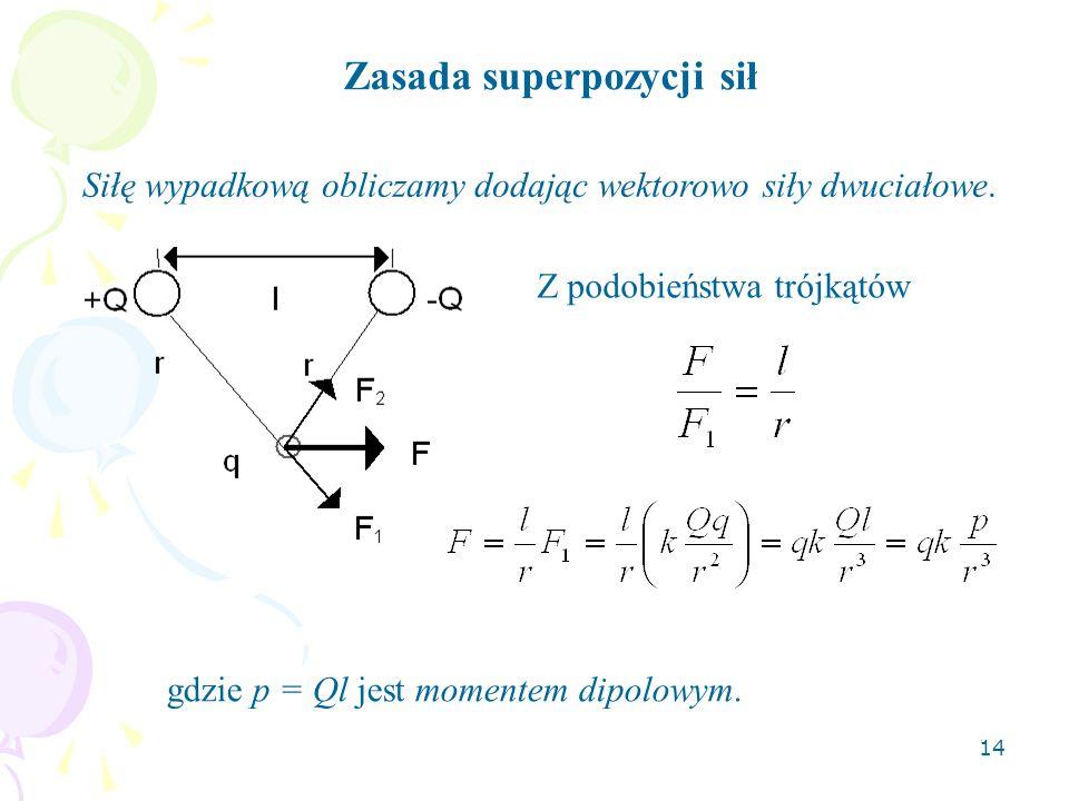 Zasada superpozycji sił