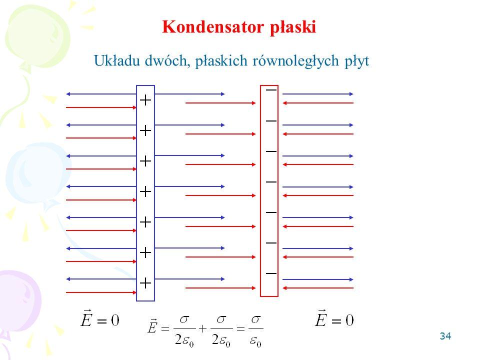 Kondensator płaski Układu dwóch, płaskich równoległych płyt