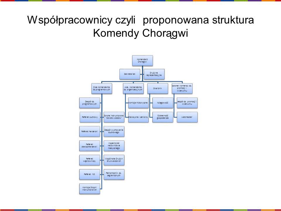 Współpracownicy czyli proponowana struktura Komendy Chorągwi