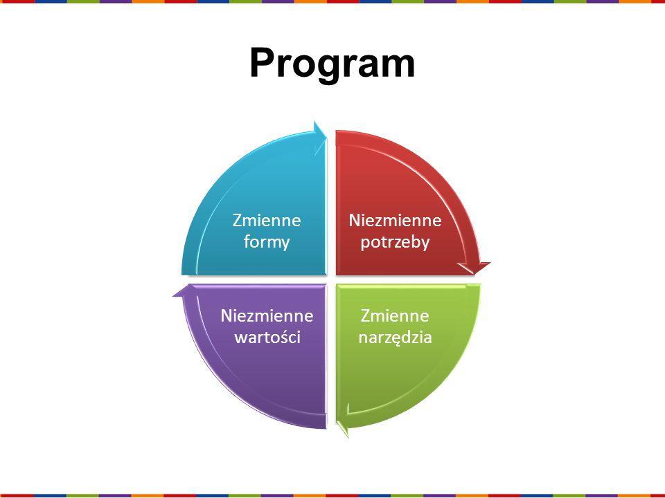 Program Niezmienne potrzeby Zmienne narzędzia Niezmienne wartości