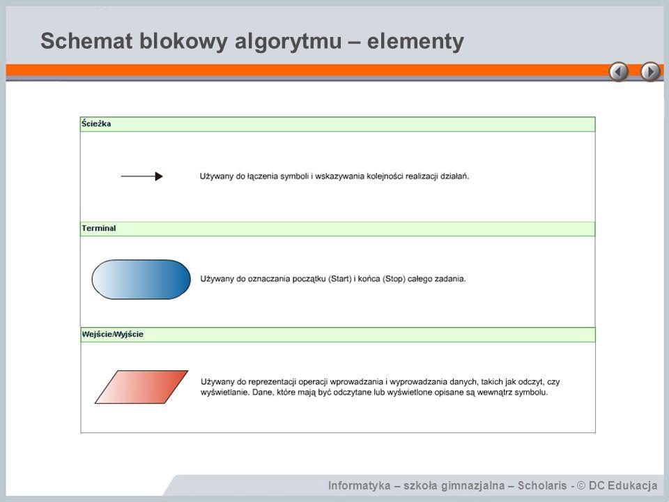 Schemat blokowy algorytmu – elementy