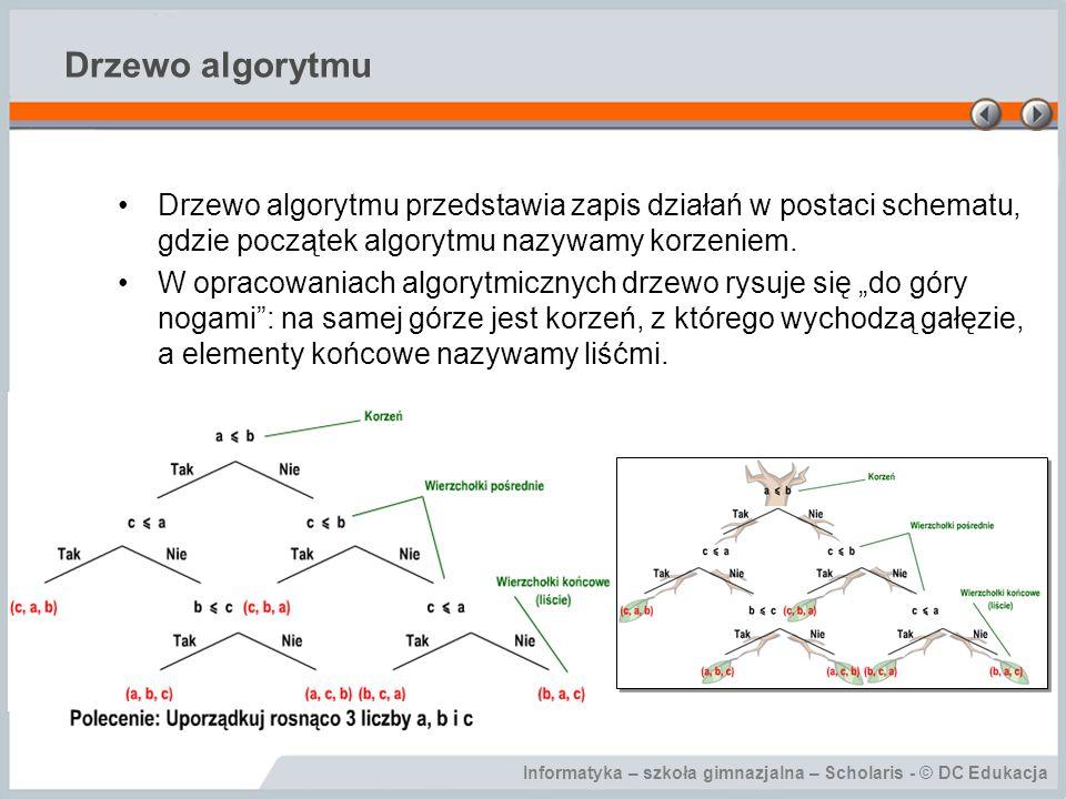Drzewo algorytmu Drzewo algorytmu przedstawia zapis działań w postaci schematu, gdzie początek algorytmu nazywamy korzeniem.