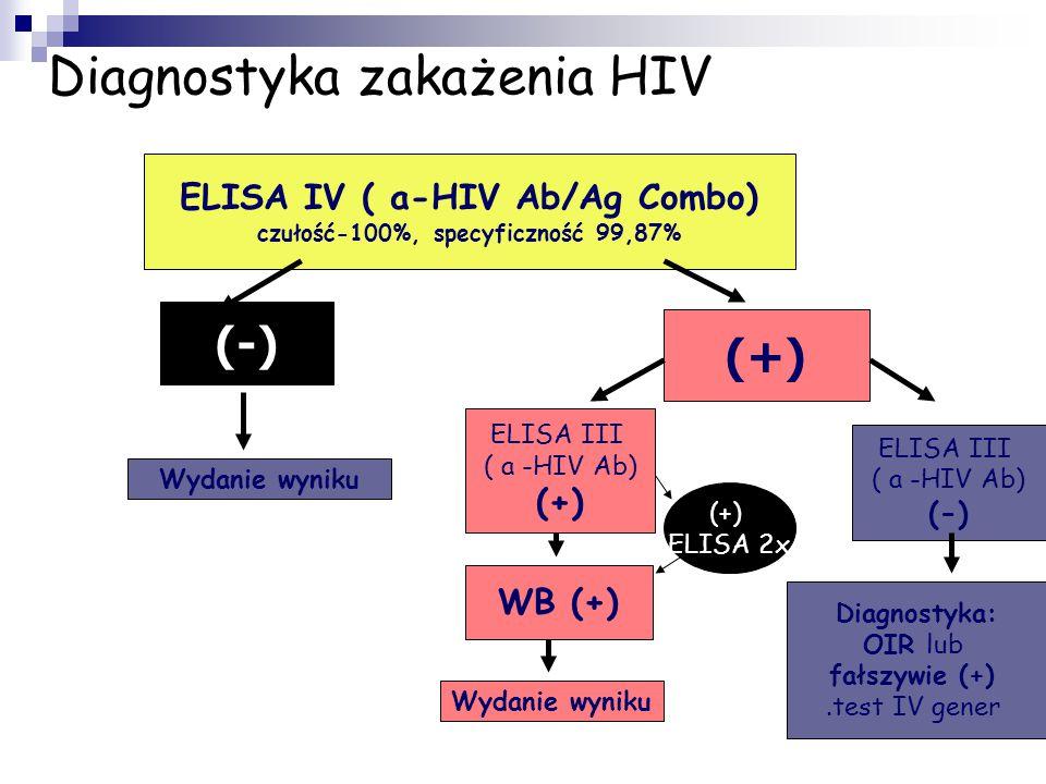 Diagnostyka zakażenia HIV
