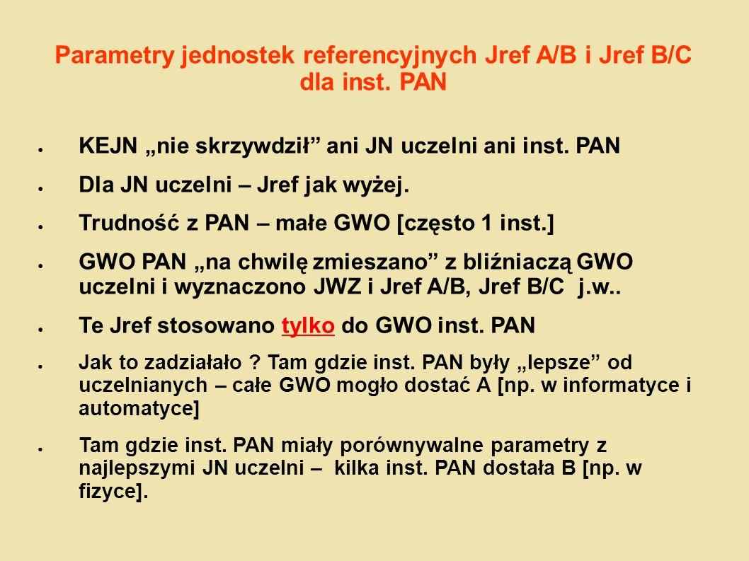 Parametry jednostek referencyjnych Jref A/B i Jref B/C dla inst. PAN