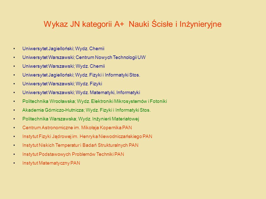 Wykaz JN kategorii A+ Nauki Ścisłe i Inżynieryjne