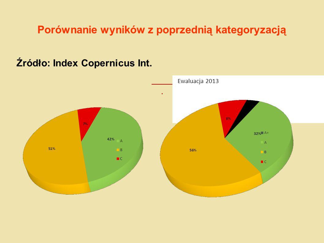 Porównanie wyników z poprzednią kategoryzacją