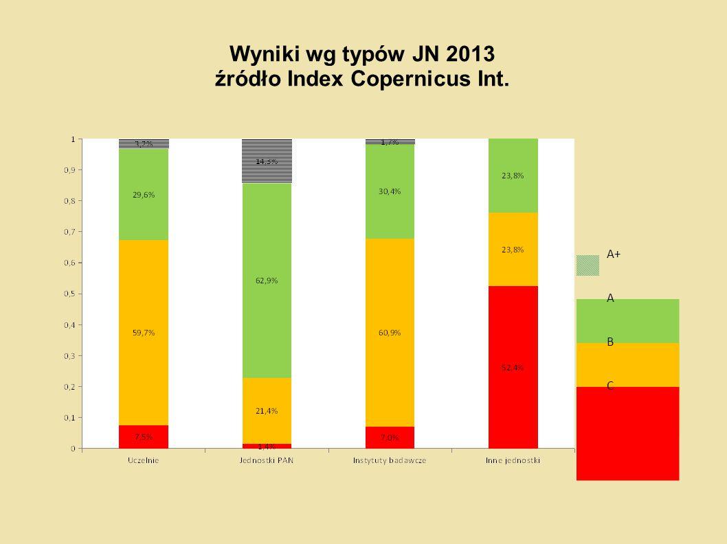 Wyniki wg typów JN 2013 źródło Index Copernicus Int.