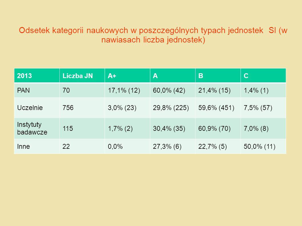 Odsetek kategorii naukowych w poszczególnych typach jednostek SI (w nawiasach liczba jednostek)