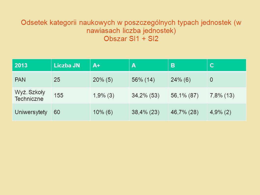 Odsetek kategorii naukowych w poszczególnych typach jednostek (w nawiasach liczba jednostek) Obszar SI1 + SI2