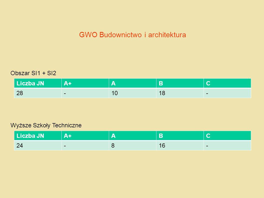 GWO Budownictwo i architektura