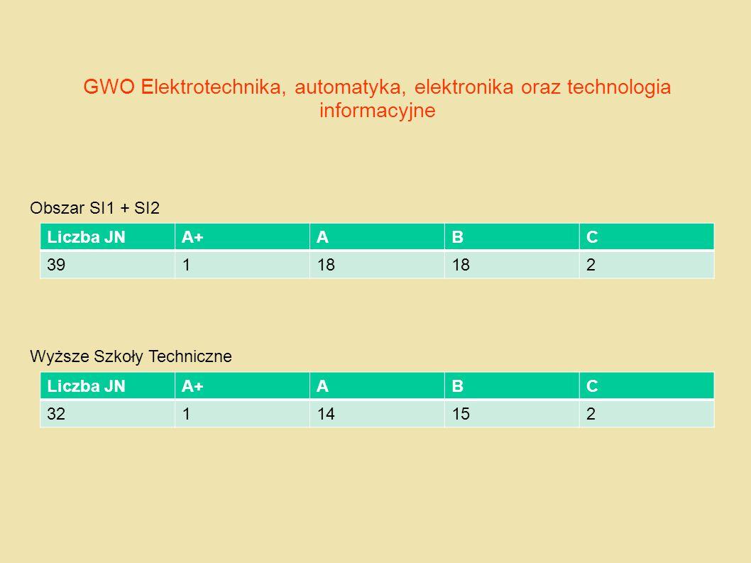 GWO Elektrotechnika, automatyka, elektronika oraz technologia informacyjne
