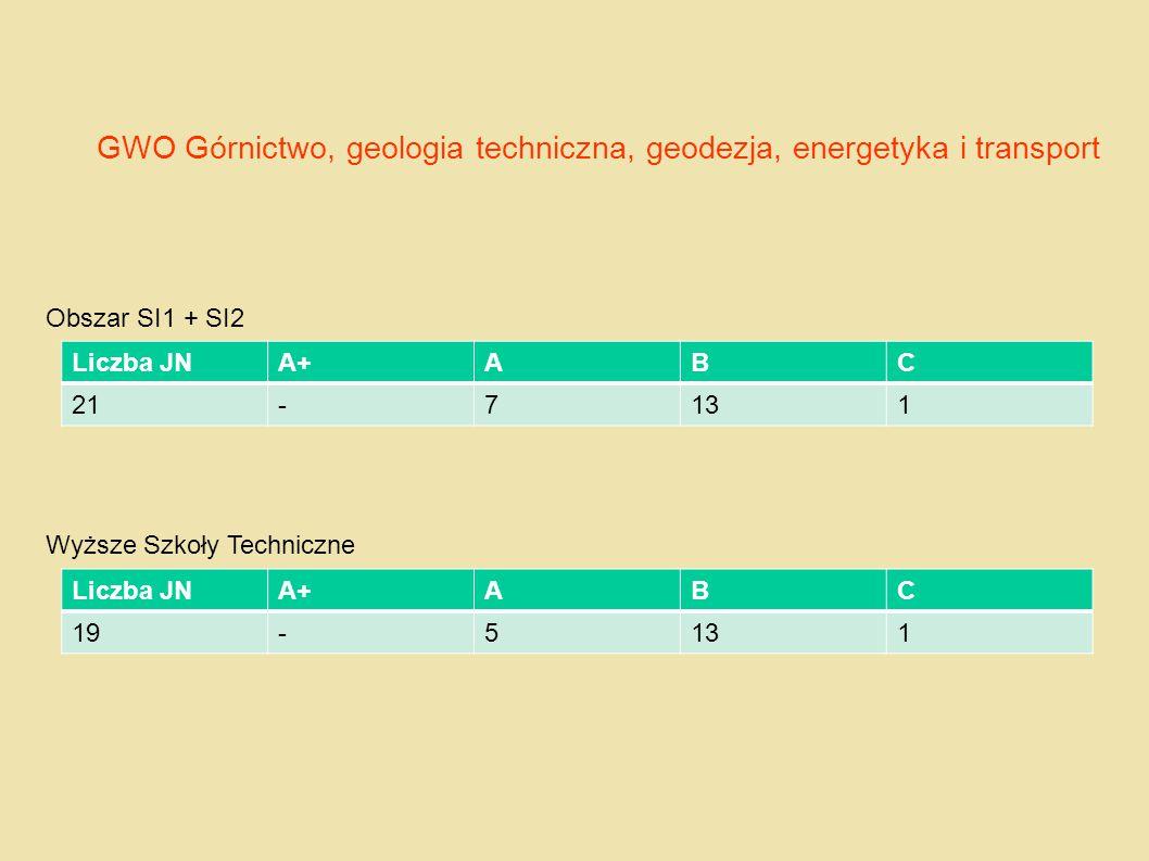GWO Górnictwo, geologia techniczna, geodezja, energetyka i transport