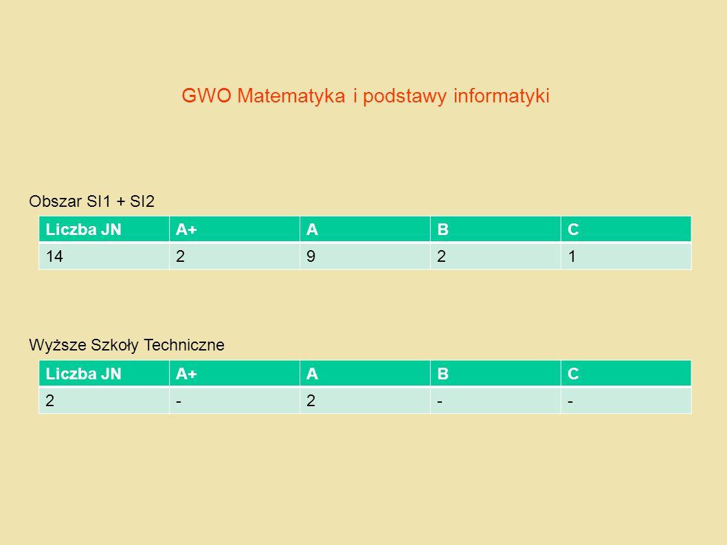 GWO Matematyka i podstawy informatyki