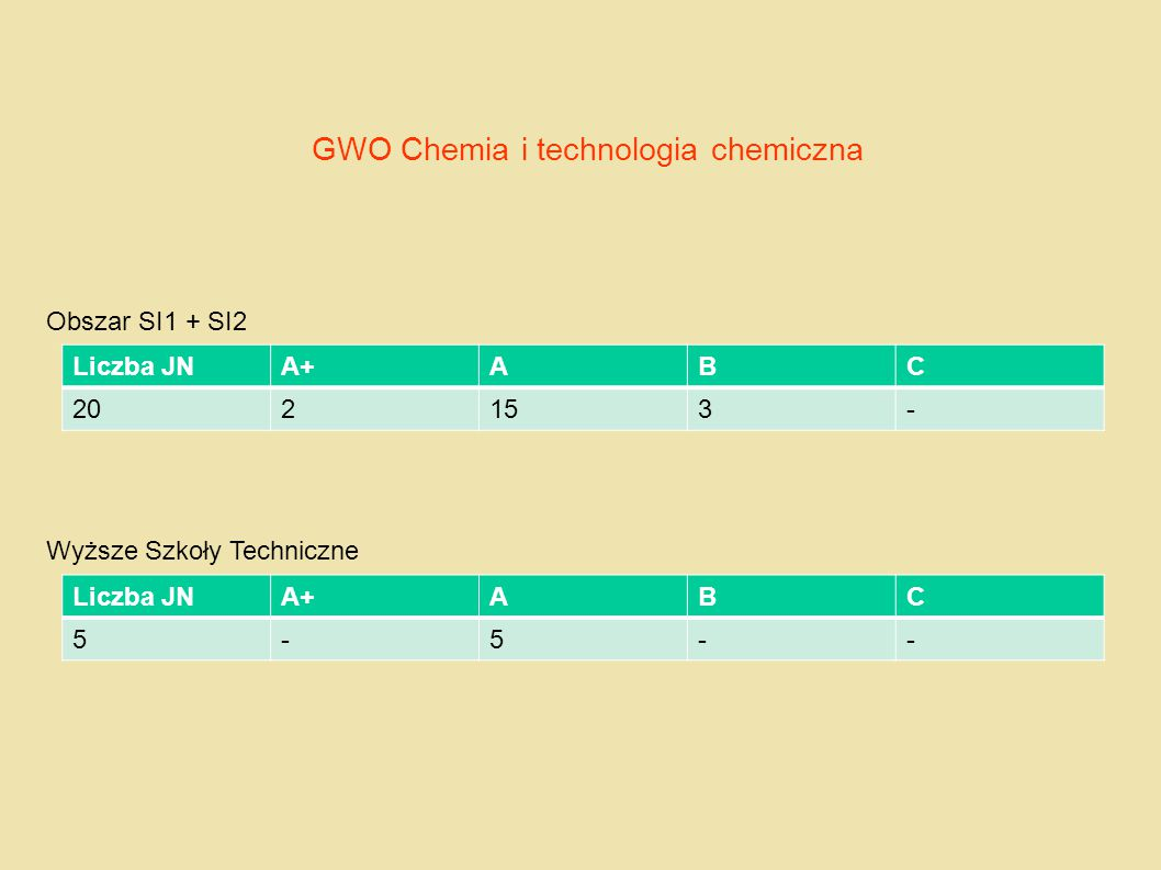 GWO Chemia i technologia chemiczna