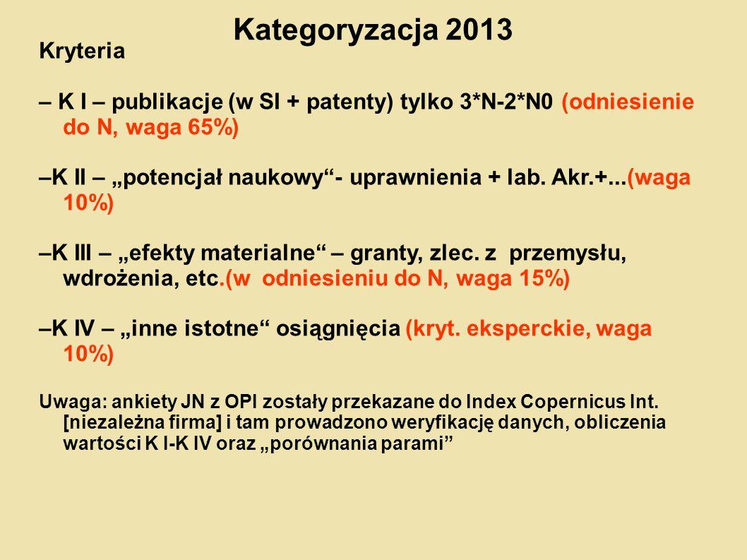 Kategoryzacja 2013 Kryteria
