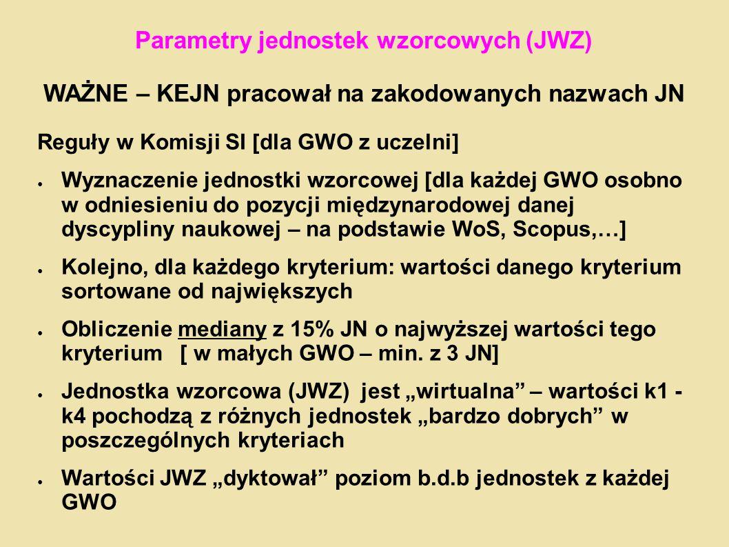 Parametry jednostek wzorcowych (JWZ) WAŻNE – KEJN pracował na zakodowanych nazwach JN