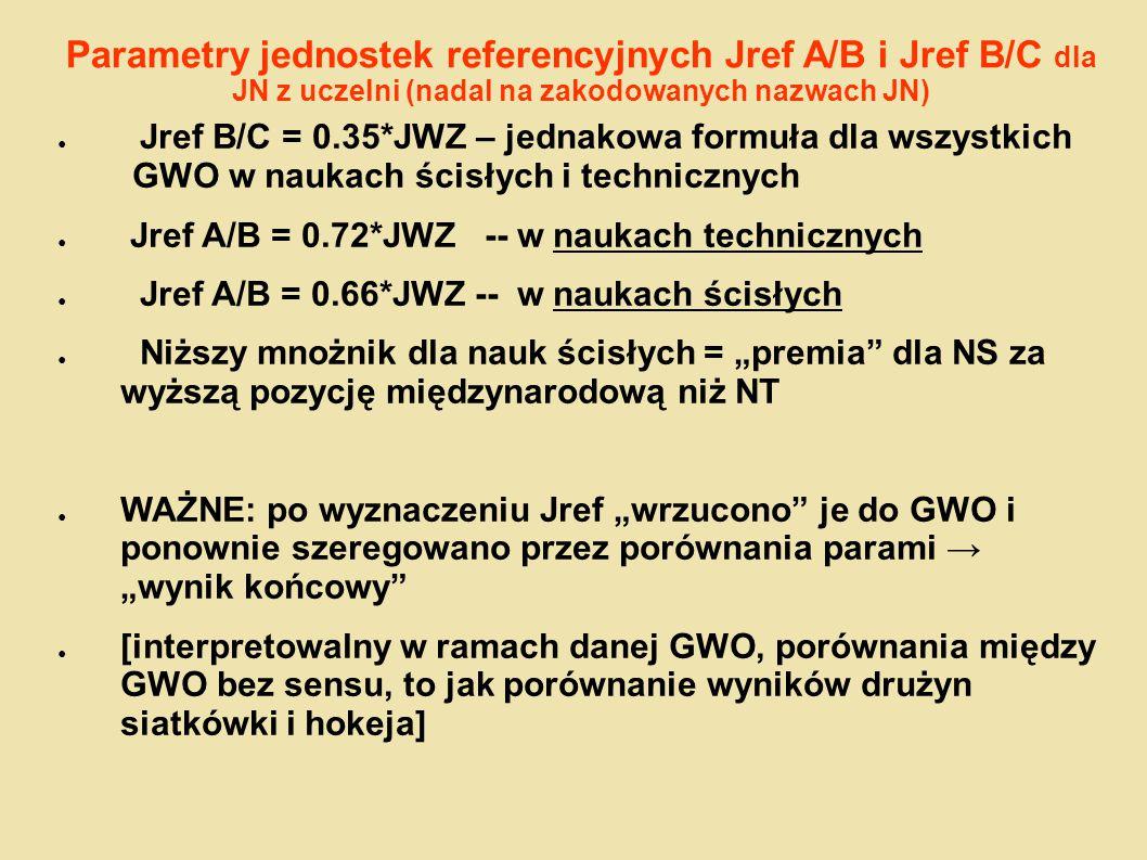Parametry jednostek referencyjnych Jref A/B i Jref B/C dla JN z uczelni (nadal na zakodowanych nazwach JN)