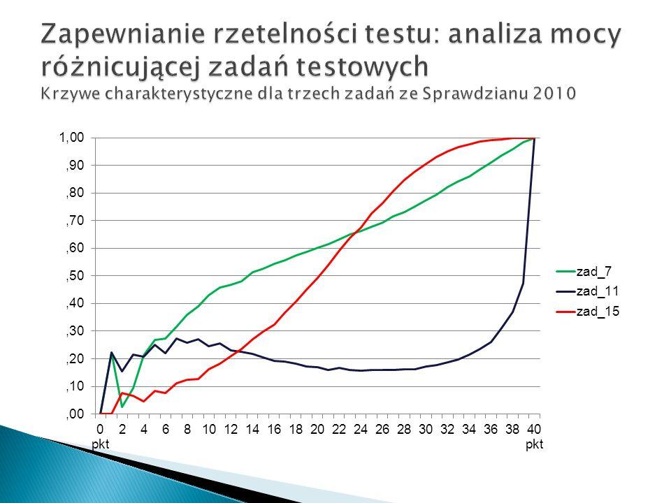 Zapewnianie rzetelności testu: analiza mocy różnicującej zadań testowych Krzywe charakterystyczne dla trzech zadań ze Sprawdzianu 2010