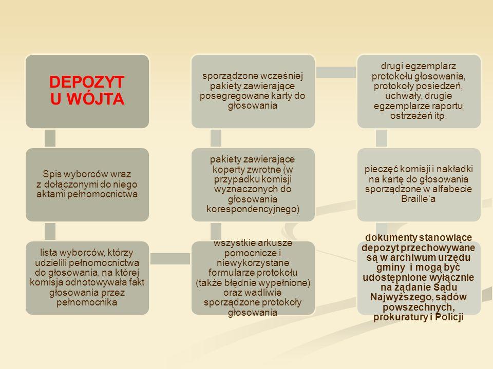Spis wyborców wraz z dołączonymi do niego aktami pełnomocnictwa