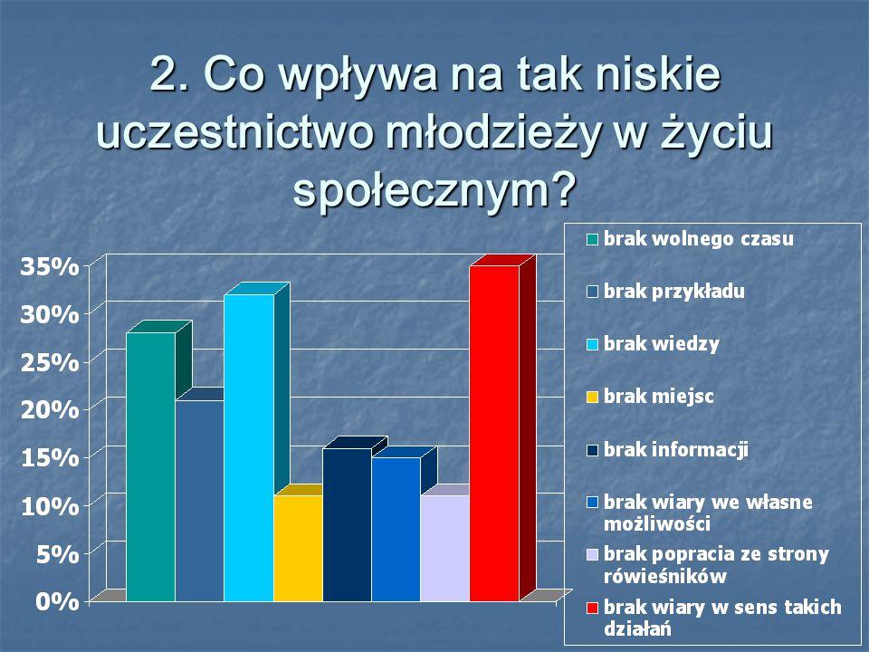2. Co wpływa na tak niskie uczestnictwo młodzieży w życiu społecznym