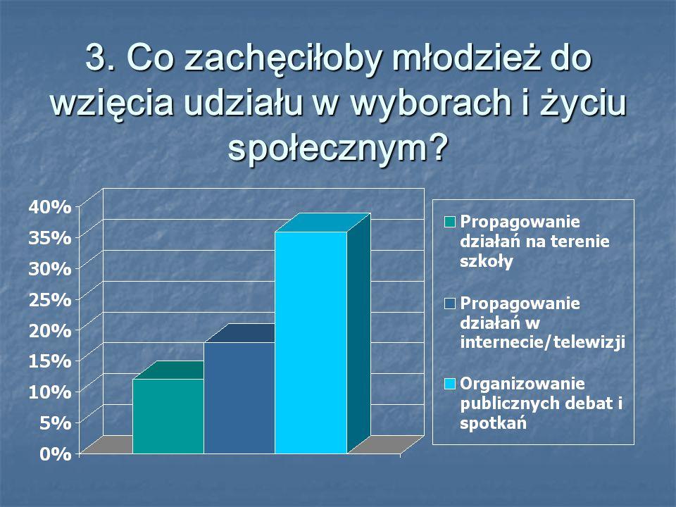 3. Co zachęciłoby młodzież do wzięcia udziału w wyborach i życiu społecznym