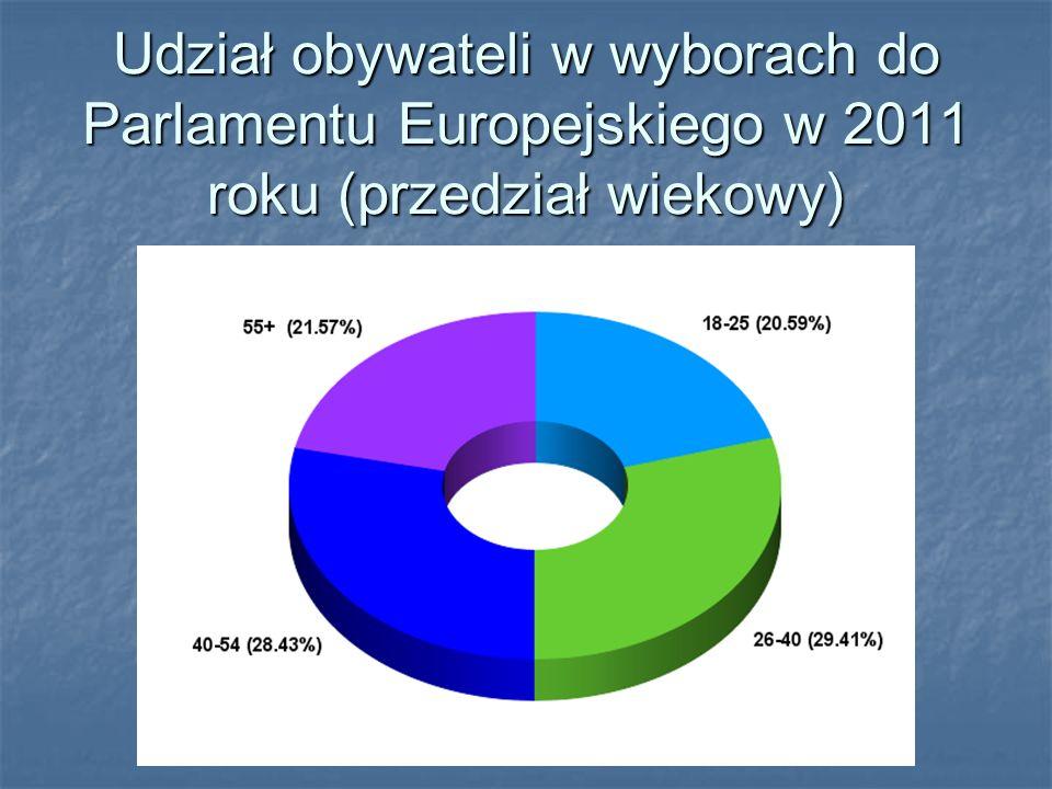 Udział obywateli w wyborach do Parlamentu Europejskiego w 2011 roku (przedział wiekowy)