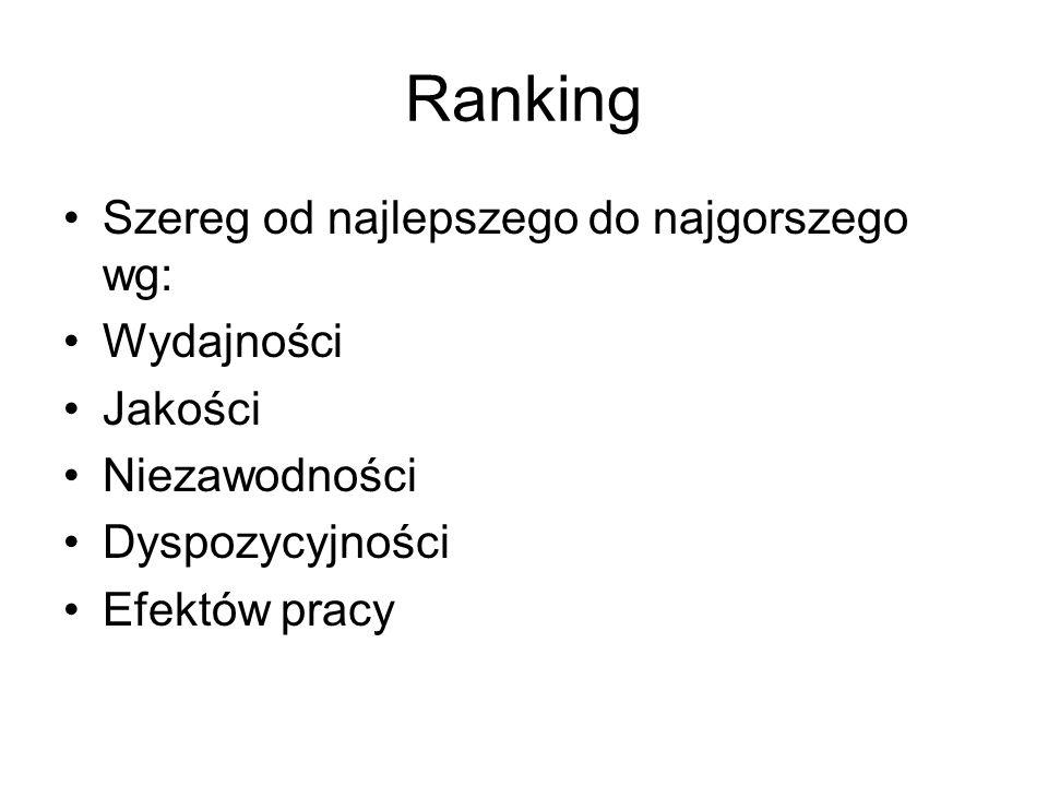 Ranking Szereg od najlepszego do najgorszego wg: Wydajności Jakości