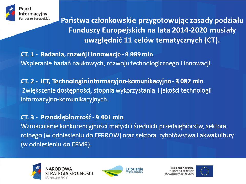 Państwa członkowskie przygotowując zasady podziału Funduszy Europejskich na lata 2014-2020 musiały uwzględnić 11 celów tematycznych (CT).