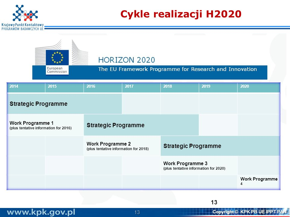 Cykle realizacji H2020 Strategic Programme Work Programme 1
