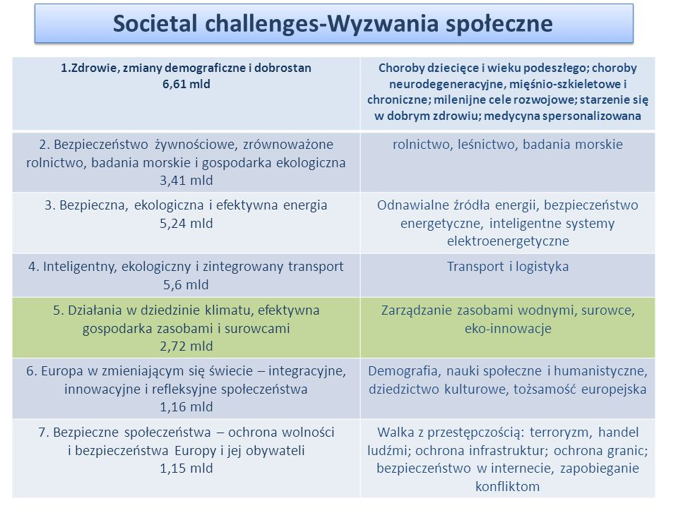 Societal challenges-Wyzwania społeczne