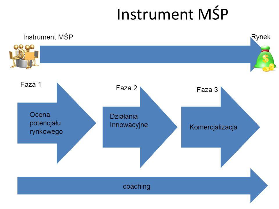 Instrument MŚP Instrument MŚP Rynek Faza 1 Faza 2 Faza 3