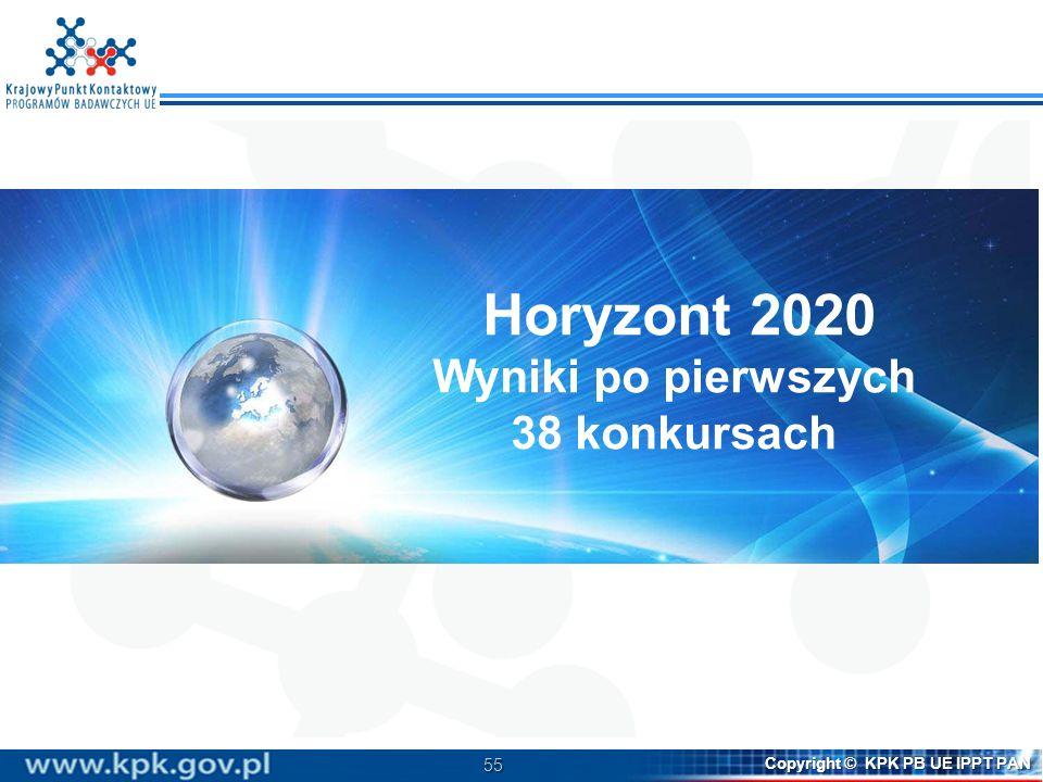 Horyzont 2020 Wyniki po pierwszych 38 konkursach