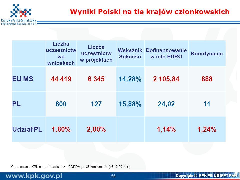 Liczba uczestnictw we wnioskach Dofinansowanie w mln EURO
