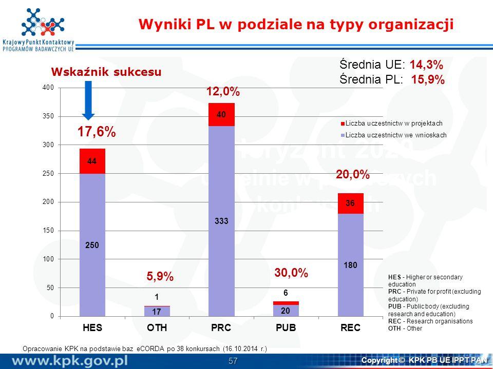 Wyniki PL w podziale na typy organizacji