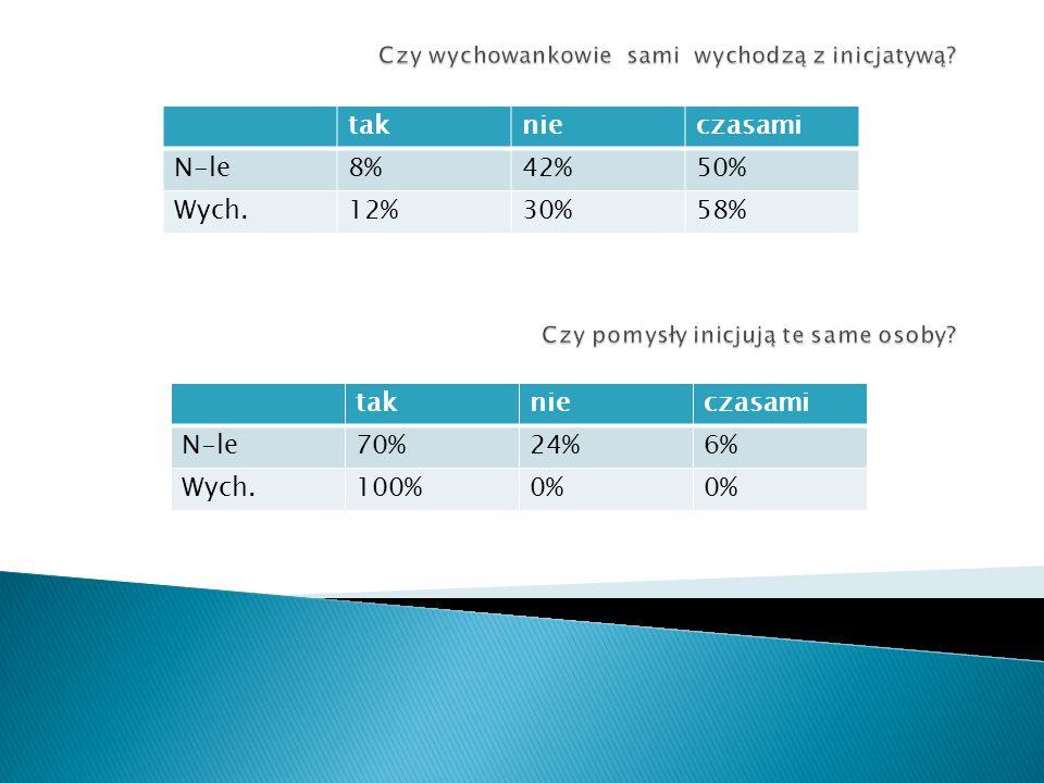 tak nie czasami N-le 8% 42% 50% Wych. 12% 30% 58% tak nie czasami N-le