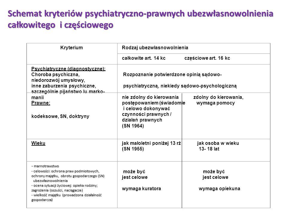 Schemat kryteriów psychiatryczno-prawnych ubezwłasnowolnienia