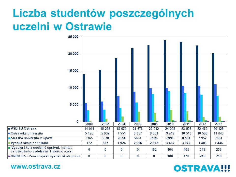 Liczba studentów poszczególnych uczelni w Ostrawie