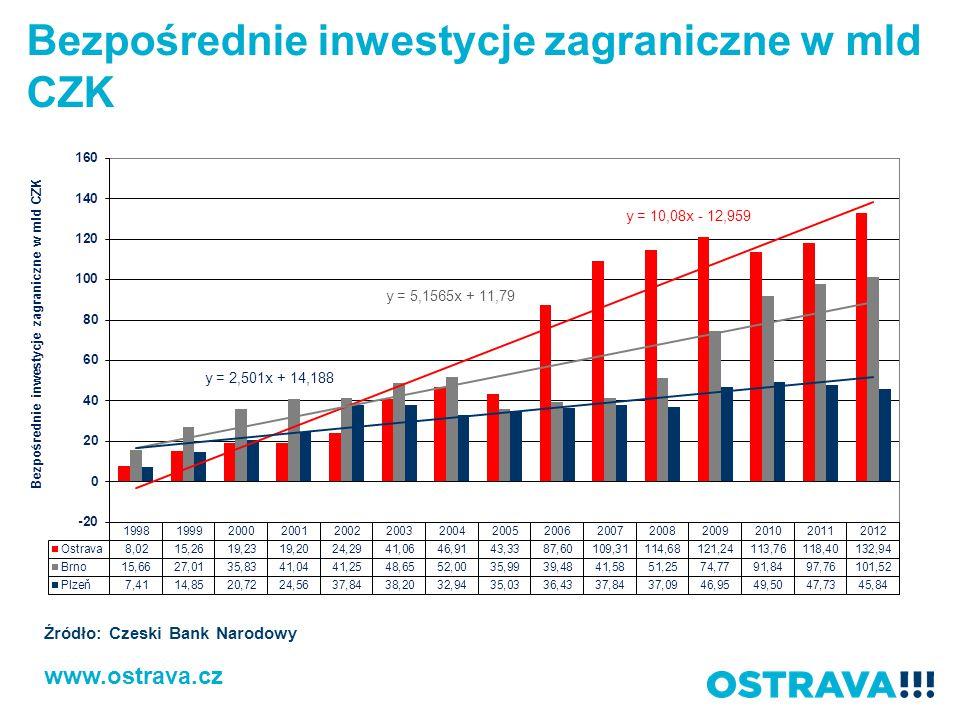 Bezpośrednie inwestycje zagraniczne w mld CZK