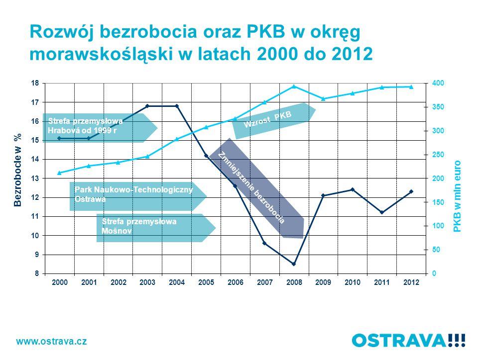 Rozwój bezrobocia oraz PKB w okręg morawskośląski w latach 2000 do 2012