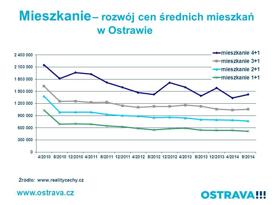 Mieszkanie – rozwój cen średnich mieszkań w Ostrawie