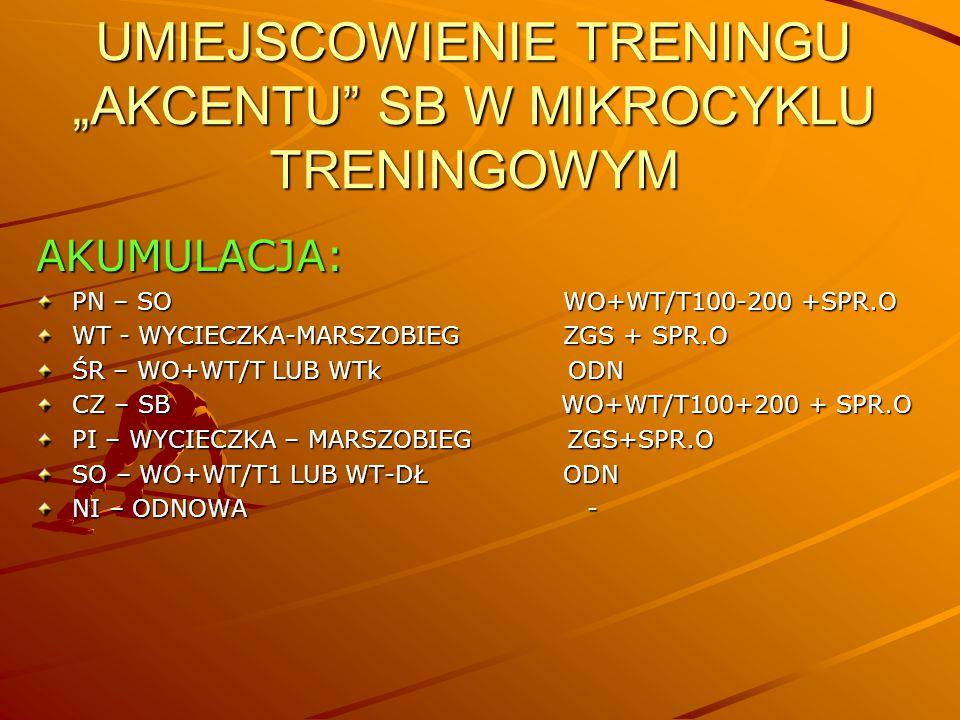 """UMIEJSCOWIENIE TRENINGU """"AKCENTU SB W MIKROCYKLU TRENINGOWYM"""