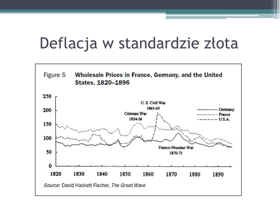 Deflacja w standardzie złota